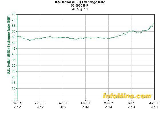 Az indiai rúpia május óta már több mint 20 százalékkal gyengült az USA-dollárral szemben; Forrás: Reuters, Conclude Zrt.