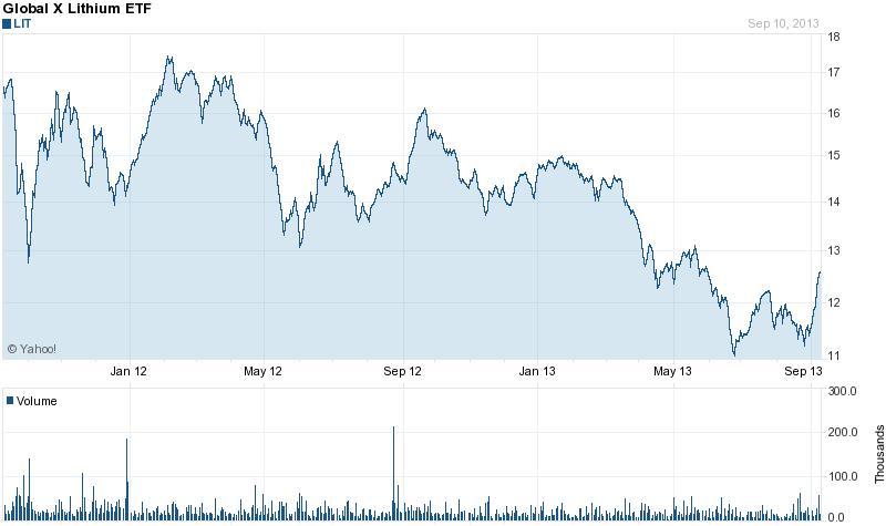 Június végi történelmi mélypontja után a lítium ETF árfolyama elindult felfelé; Forrás: Yahoo, Reuters, Conclude Zrt.