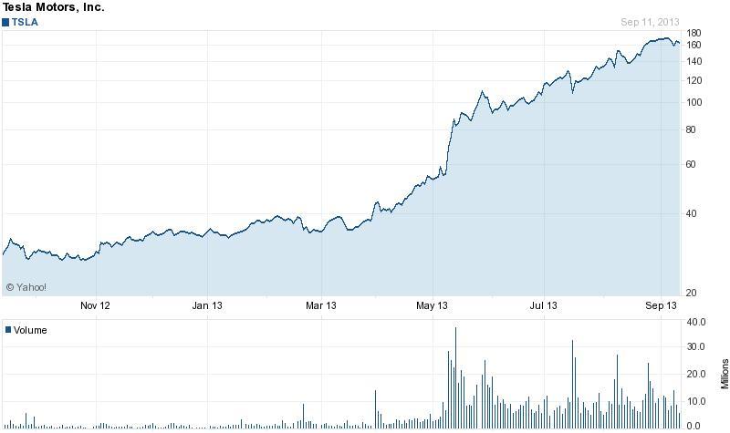 Közel fél év kellett a Tesla-részvények négyszeres drágulásához; Forrás: FinanzNachrichten, spacenews.com, benziga.com, Conclude Zrt.
