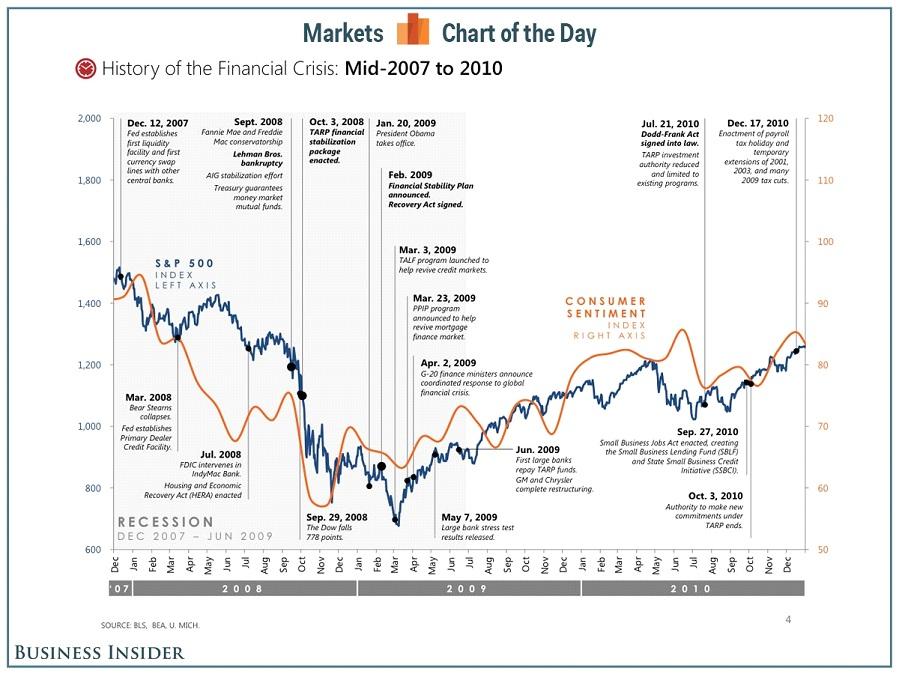 Öt éve kezdődött a pénzügyi válság! – íme a legfontosabb állomásai; Forrás: Business Insider, Conclude Zrt.