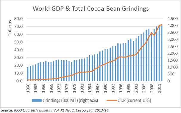 Az utóbbi 50 évben erős volt a korreláció a világgazdaság növekedése és a kakaófogyasztás között; Forrás: Hardman & Co., Conclude Zrt.