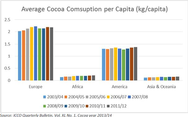 Az egy főre jutó átlagos kakaófogyasztás földrészenként 2003-2012 között, kilogrammban; Forrás: Hardman & Co., Conclude Zrt.