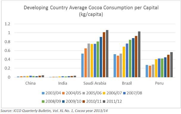 Az egy főre jutó kakaófogyasztás néhány fejlődő országban 2003-2012 között, kilogrammban; Forrás: Hardman & Co., Conclude Zrt.