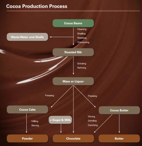 Az alábbi ábra a kakaóvaj/por és csokigyártás fázisait foglalja össze. Forrás: Harriman; Forrás: Hardman & Co., Conclude Zrt.