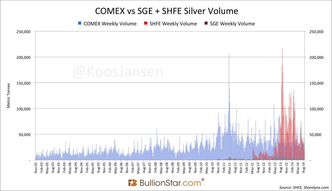 A COMEX (kékkel), a Shanghai Gold Exchange (pirossal) és a Shanghai Futures Exchange (bordóval) heti ezüstforgalma, tonnában ; Forrás: BullionStar.com, Conclude Zrt.