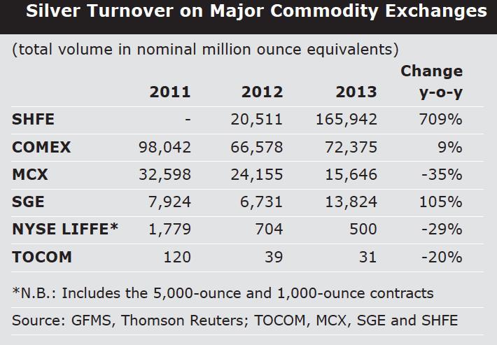 az SHFE-n 14,6 százalékkal nagyobb volumenű ezüst fordult meg, mint a COMEX-en; Forrás: BullionStar.com, Conclude Zrt.