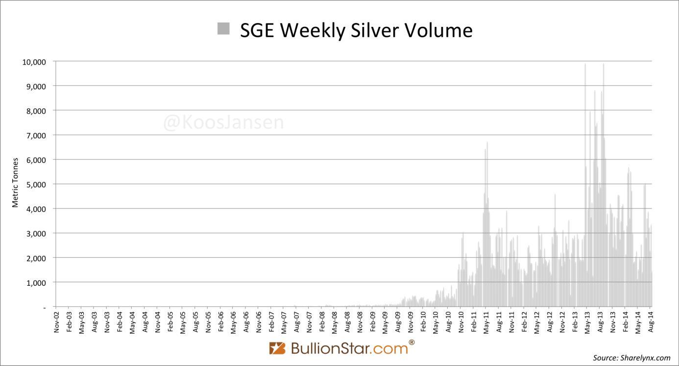 A sanghaji aranytőzsde heti ezüstforgalma tavaly május-augusztus között döntött csúcsot; Forrás: BullionStar.com, Conclude Zrt.
