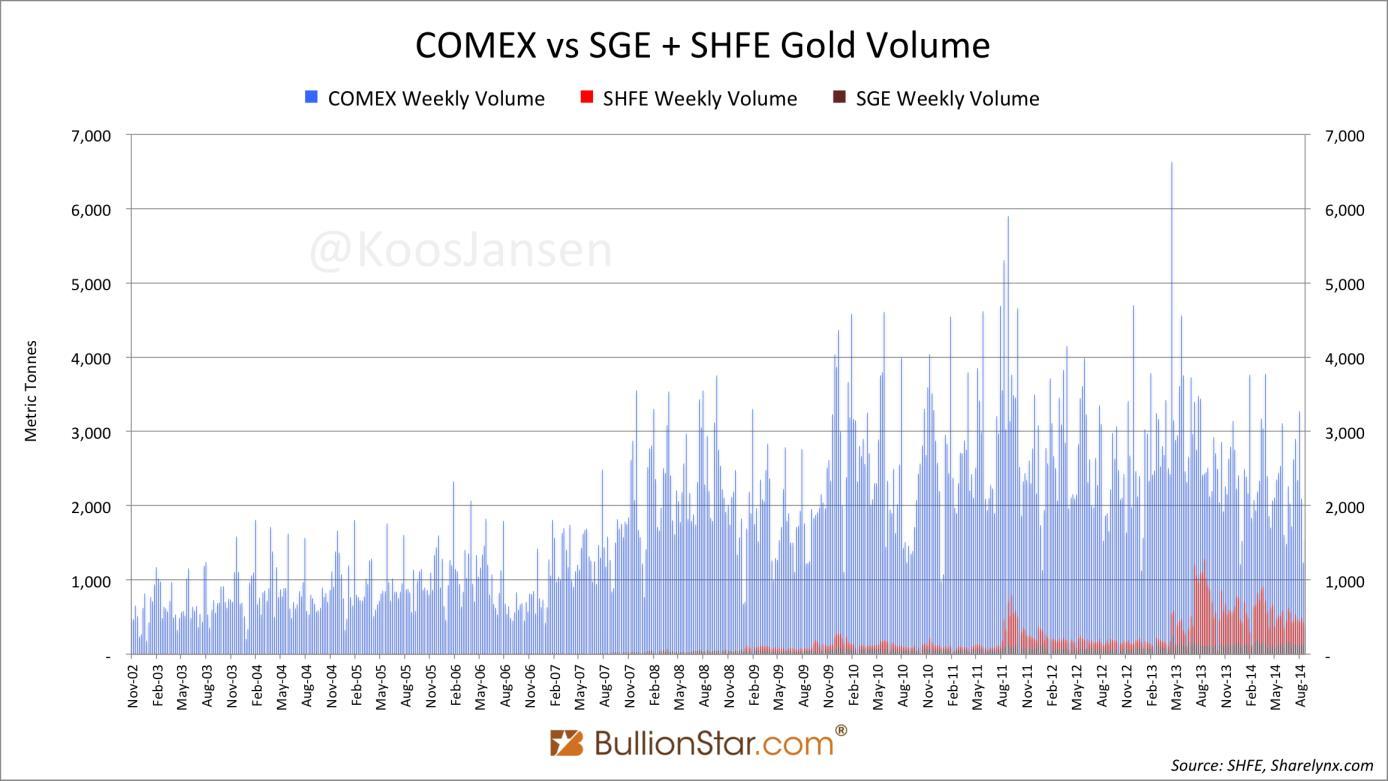 Az ezüsttel szemben az aranynál még messze New York az egyeduralkodó…; Forrás: BullionStar.com, Conclude Zrt.