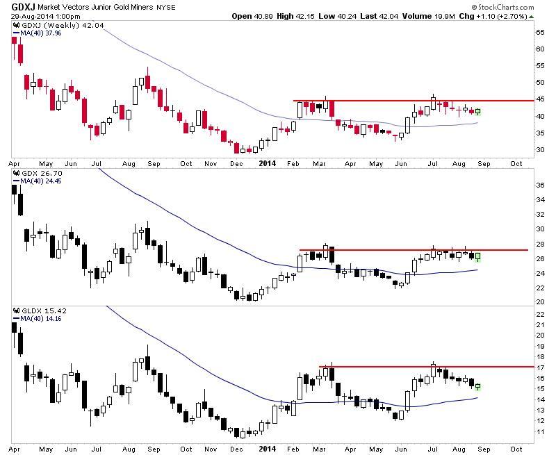 Az aranybánya-részvényeket tartó ETF-k heti árfolyammozgását jelző mindhárom index a 200 napos mozgóátlagok (kék vonal) tartózkodnak   ; Forrás: TheDailyGold, Conclude Zrt.