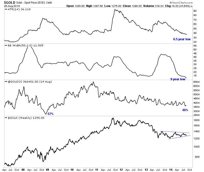 Az arany árfolyama egyelőre egy egyre szűkülő sávban oldalazik.; Forrás: TheDailyGold, Conclude Zrt.