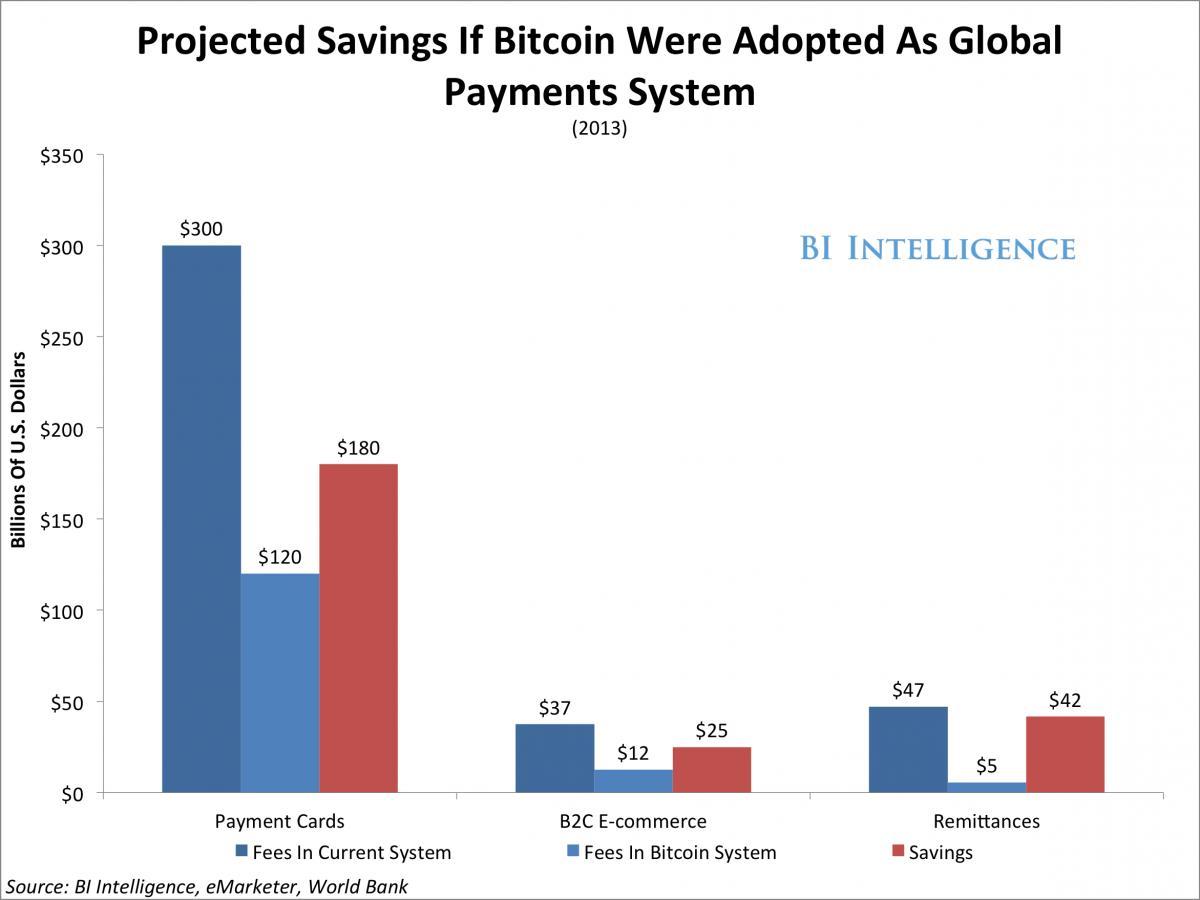 Kereskedők várható költségcsökkenései a bankkártyás, az internetes fizetéseknél és az átutalásoknál a Bitcoin globális fizetési rendszerré válása esetén (sötétkék oszlop: díjak a mostani, világoskék oszlop: a Bitcoin fizetési rendszerben, vörös oszlop: a megtakarítások)  ; Forrás: Business Insider, Conclude Zrt.