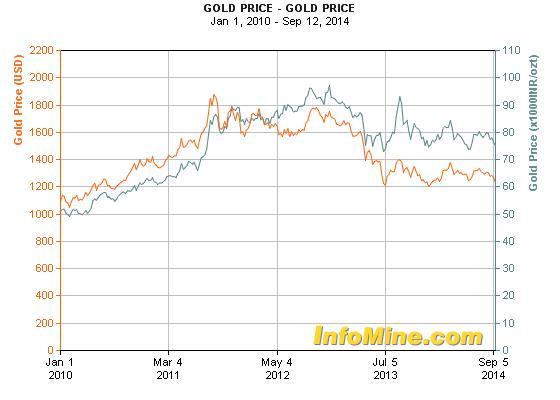 Az arany ára indiai rúpiában már 3 éve magasabb, mint dollárban ; Forrás: Reuters, InfoMine.com, Conclude Zrt.