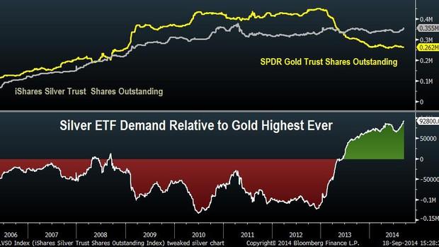 A befektetők jobban kitartanak az ezüst, mint az arany mellett. Ezt jelzi az is, hogy a legnagyobb amerikai ezüst ETF, az iShares Silver Trust részvény darabszáma 2006-os létrehozása óta először meghaladta a vezető amerikai arany ETF-ét, az SPDR Gold Trustét (lásd grafikonunkat).  ; Forrás: Bloomberg, InfoMine.com, Conclude Zrt.