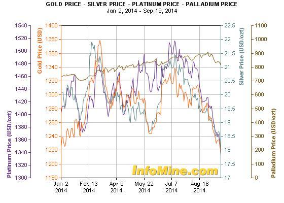 Az arany (piros vonal), az ezüst (kék vonal), a platina (lila vonal) és a palládium (barna vonal) idei árfolyamalakulása; Forrás: Bloomberg, InfoMine.com, Conclude Zrt.