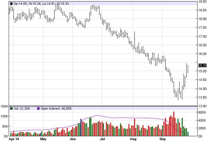 Háromhavi csökkenést követően látszik fordulni a cukor határidős árfolyama; Forrás: agrimoney.com, Conclude Zrt.