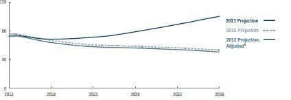 Az USA államadóssága csökkenés helyett növekedhet a következő 25 évben; Forrás: Congressional Budget Office, Conclude Zrt.