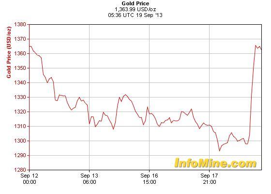 A szerdai FED-ülést követően megugrott az arany árfolyama; Forrás: FED, Congressional Budget Office, InfoMine.com, Conclude Zrt.