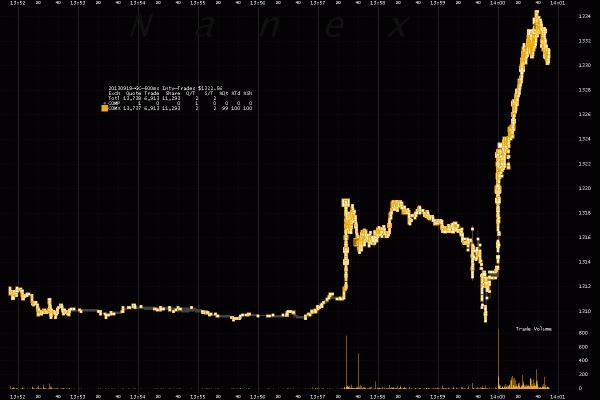 Az arany árfolyama a FED-ülés jegyzőkönyvének nyilvánosságra hozatala előtt és után; Forrás: www.zerohedge.com, Conclude Zrt.