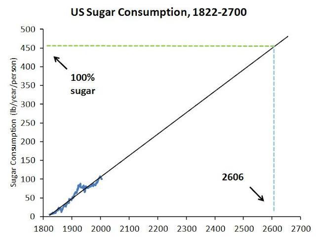 Az amerikaiak cukorfogyasztása vészesen nő; Forrás: USDA; Conclude Zrt.