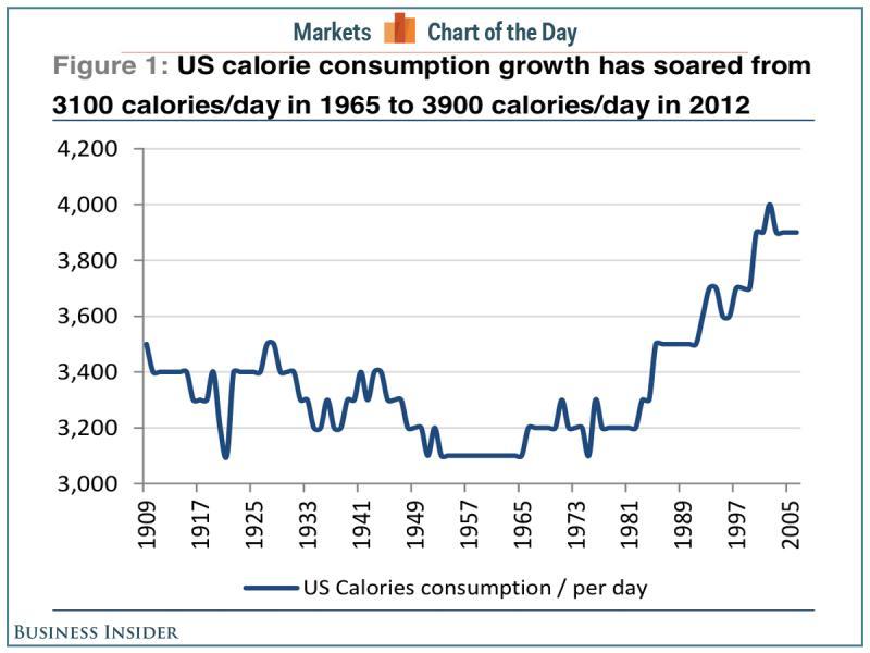 Megugrott a napi kalóriabevitel az USÁ-ban; Forrás: USDA, Credit Suisse, Conclude Zrt.