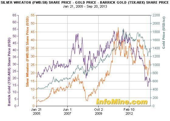 A Silver Wheaton részvénye hozama bőven verte az aranyét és a Barrick Gold papírjáét    ; Forrás: Silver Wheaton, InfoMine.com, Conclude Zrt.